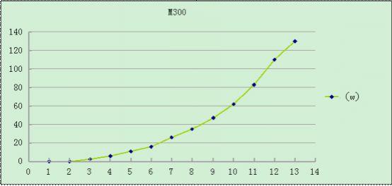 Wykres M300 6 łopat